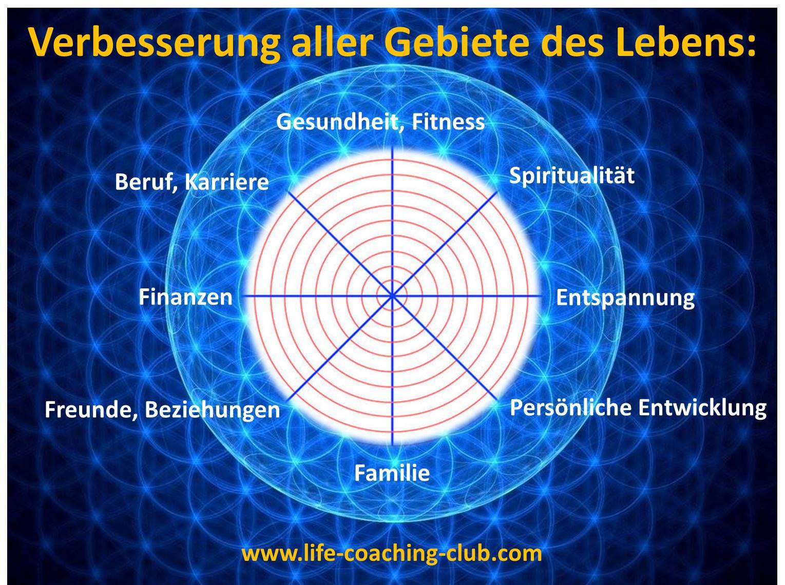 Lebensrad1