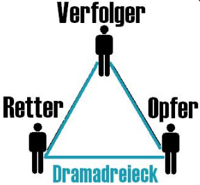Das Drama-Dreieck in Beziehungen